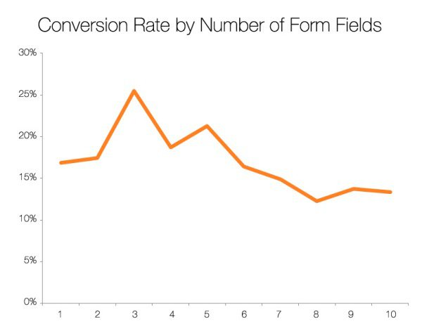 conversion-rate-by-form-field-1