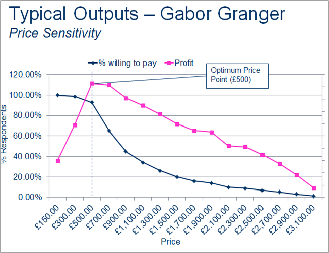 Gabor Granger, Typical outputs Pricing research