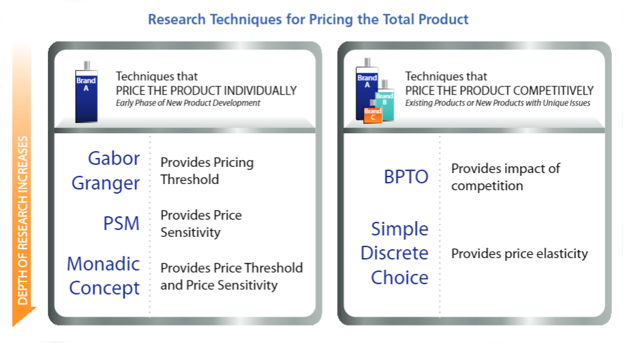 conventional pricing research