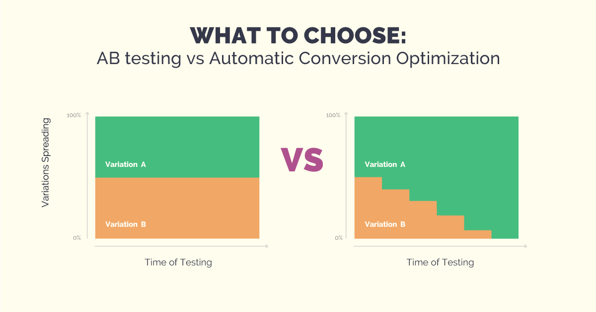 what-to-choose-ab-testing-vs-automatic-conversion-optimization