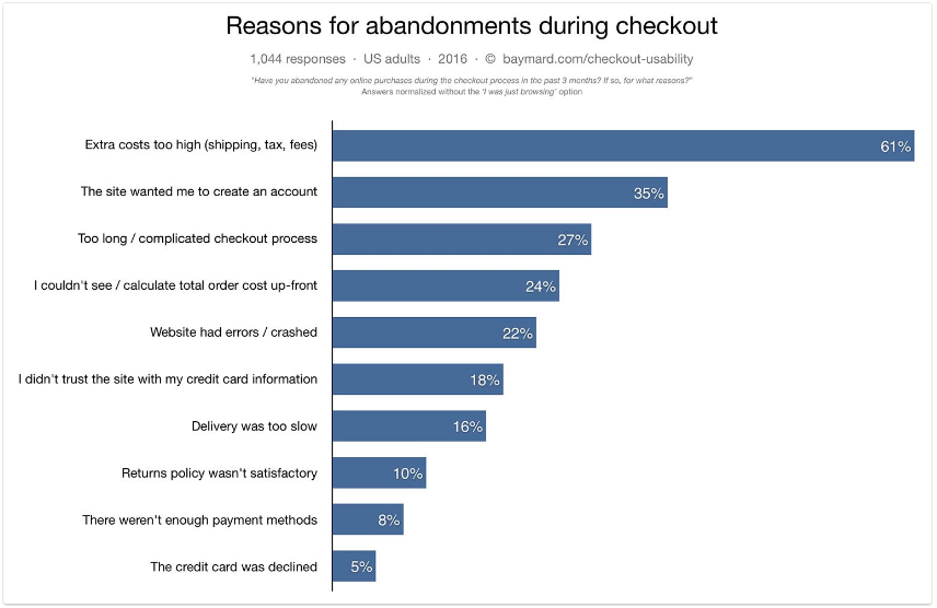 Source: Baymard Institute, Top reasons for abandoning a shopping cart