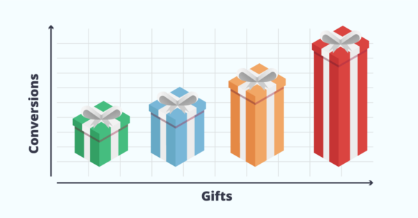 Presents vs. Conversions